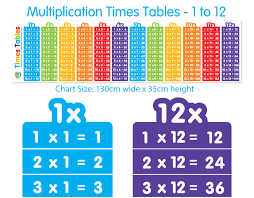 Times Tables Chart & Math Poster - Buy online and help kids learn