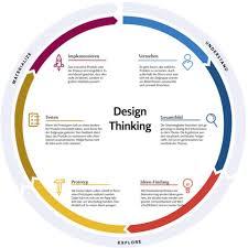 Methode Design Design Thinking Entwickeln Was Der Kunde Wirklich Will