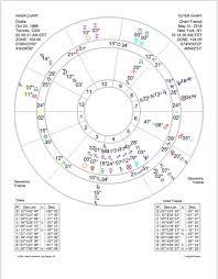 Veritable Astrology Birth Chart Degrees Astrology Birth