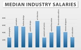 Annual Salaries For Careers Career Jobs Salary Mesmerizing Interior Design Annual Salary