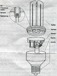 Компактная люминесцентная <b>лампа</b> (КЛЛ) с термокатодом ...