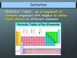 Unit 3 – Chemical Periodicity. Elements & Atoms Element-a pure ...