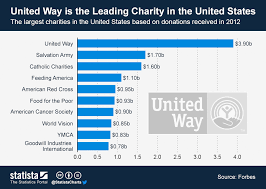 Chart Charity Chart United Way Is The Leading Charity In The United