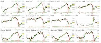 Finviz Futures Charts Finviz Futures Market Finviz Blog