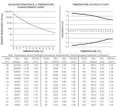 Ect Voltage Chart Gm Delphi Packard Fluid Temperature Sensor Ect Clt Tft Or Coolant Temperature Sensor 12160855