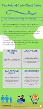 Refund Schedule Chart Tax Refund Cycle Chart Dates Youtaker Former Youmaker