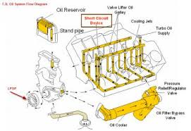 1996 7 3 powerstroke fuel system diagram 1996 7 3 powerstroke engine diagram 7 3 image wiring on 1996 7 3 powerstroke fuel