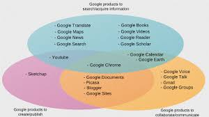 Create Venn Diagram Google Docs Google Products In The Classroom Etec 510