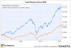 Compare Mutual Funds Chart Dodge And Cox Stock Fund Is This Mutual Fund Worth