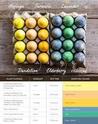 Egg Dye Color Chart Holiday Egg Dyeing With Herbs Traditional Medicinals