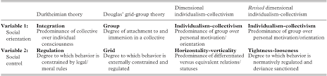 theory overview of prior two variable models of culture in sociology anthropology and psychology