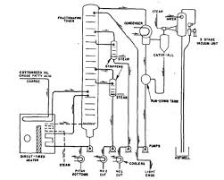 Fractional Distillation Chart Flow Diagram Of Fractional Distillation Employed By Armour