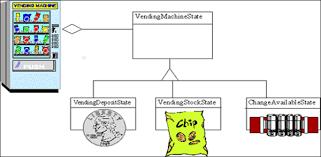 Java Vending Machine Enchanting Javaskool Core Java Design Pattern Behavioral Pattern