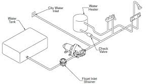 plumbing diagram sprinter forum here s a simple diagram from the flojet pump manual