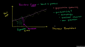 Business Cycles Updated From Ncee Chart 2nd Edition The Business Cycle