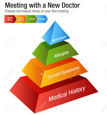 First Meeting Chart An Image Of A Meeting With A New Doctor Health Care Chart
