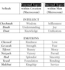 Sefira Chart 2018 The Sefirot Kabbalah Chassidism And Jewish Mysticism