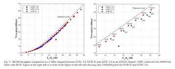 Atsc Frequency Chart Atsc 3 0 Page 39 Avs Forum Home Theater Discussions
