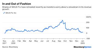 Stitch Fix Stock Chart Stitch Fixs Success Story Is Underappreciated Bloomberg