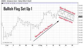 Stock Market Pattern Recognition Software Best Chart Pattern Recognition Identifying The Flag Pattern