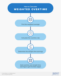 Calculating Weighted Overtime For An Employee With Multiple Pay Rates