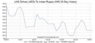 Indian Currency Value Chart Uae Dirham Aed To Indian Rupee Inr Exchange Rates Today