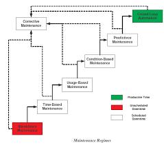 Corrective Maintenance Process Flow Chart Total Productive Maintenance