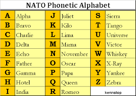 An alternate version, western union's phonetic alphabet, is presented in case the nato version sounds too. Nato Phonetic Alphabet Explore The Life In The World Phonetic Alphabet Nato Phonetic Alphabet Alphabet