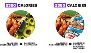 the calories in one loaded bloom is equivalent to that of 9 5 avocados or 2