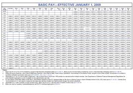 2009 Dod Pay Chart New Military Pay Chart