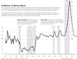 Classic Case Shiller Housing Price Chart Updated The Big