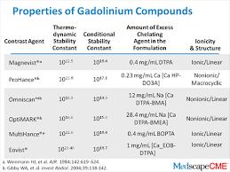 Gadolinium Dose Chart Enhanced Mri And The Nephrogenic Systemic Fibrosis Debate