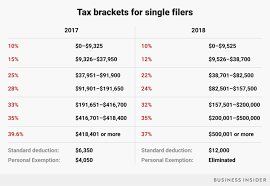 Trump Tax Brackets Chart Vs Current Tax Brackets 2018 How Trumps Tax Plan Will Affect You