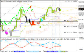Forecast For Q416 Levels For Usd Cnh Price Chart