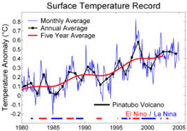 Average Global Temperature By Year Chart Instrumental Temperature Record Wikipedia