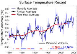 Instrumental Temperature Record Wikipedia