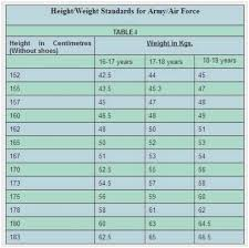 Navy Weight Chart 22 Prototypic Height And Weight Chart For Us Army