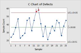 C Chart Bismi Margarethaydon Com