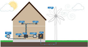 how wind turbines work diagram data wiring diagram blog how a wind turbine works wind turbines small wind turbine diagram how wind turbines work diagram