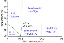 Brine Water Freezing Point Chart Saline Water Wikipedia