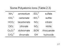Chemical Nomenclature - SliderBase