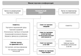 Социально экономическое развитие России после вступления в вто В ВТО существуют также следующие органы Совет по торговле товарами Совет по торговле услугами и Совет по торговым аспектам интеллектуальной собственности