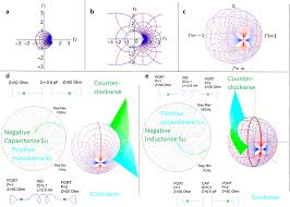 3d Smith Charts Scattering Parameters Frequency Dependent