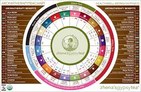 Herbal Tea Chart Herbal Tea Chart Tea1 Teas2 Teas3 In 2019 Aromatherapy