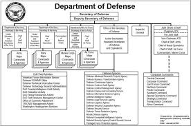 Us Deparment Of Defense Organization Charts
