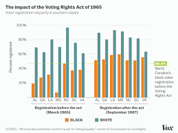Civil Rights Chart How The Voting Rights Act Transformed Black Voting Rights In