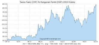 Hungarian Forint Chart Huf Chf Converter Silwergolf Aandele