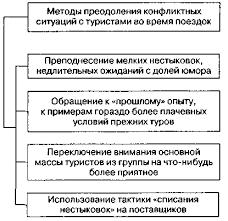 Реферат Управление конфликтами на примере туристического  Управление конфликтами на примере туристического агентства amp quot Стар Тревел amp