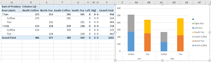 Pivot Bar Chart How To Create Stacked Column Chart From A Pivot Table In Excel