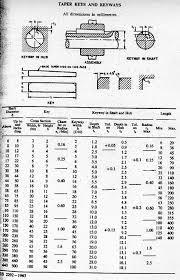 Keyway Tolerance Chart Taper Keys And Keyways
